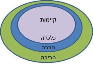 מודל שלושת המעגלים המקוננים: כל הפעילות הכלכלית מושתתת על החברה המבוססת על הסביבה