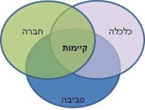 מודל שלושת המעגלים הנפרדים: הקיימות ישנה באזור החפיפה בין הכלכלה, החברה והסביבה